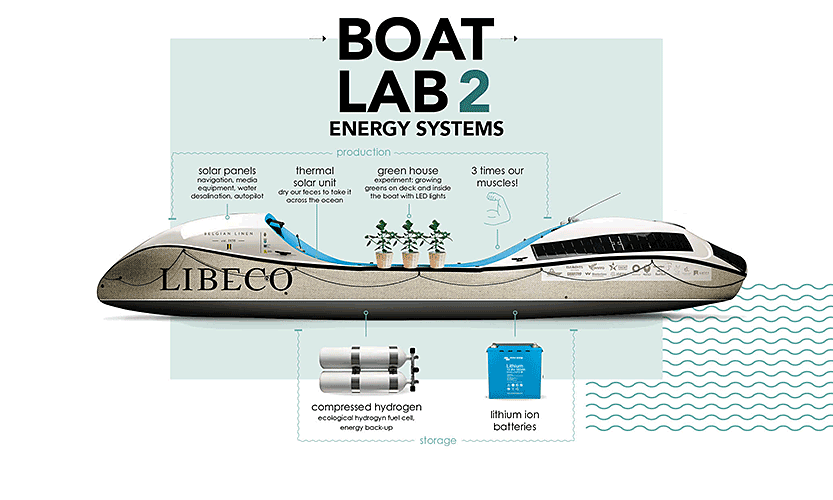 Front Row BOAT LAB 2