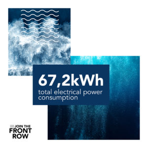 The Front Row ocean row in numbers: 67,2 kWh total electrical power consumption for the Atlantic crossing